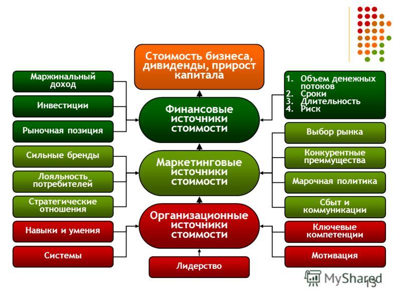 13 Выбор рынка Маржинальный доход Инвестиции Рыночная позиция Сильные бренды Лояльность потребителей Стратегические отношения Навыки и умения Системы 1.Объем денежных потоков 2.Сроки 3.Длительность 4.Риск Конкурентные преимущества Марочная политика С