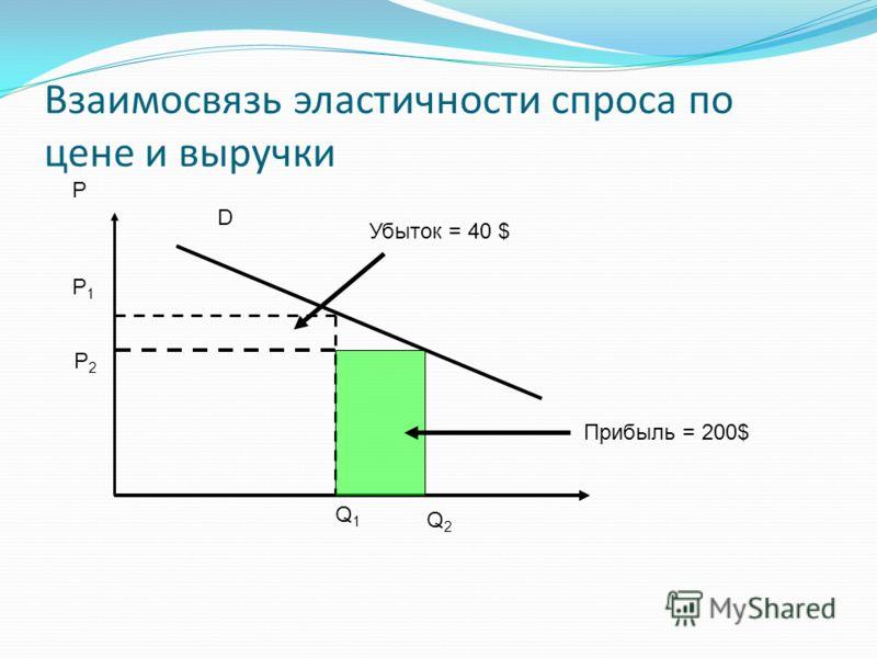 Взаимосвязь эластичности спроса по цене и выручки D P P1P1 P2P2 Q1Q1 Q2Q2 Убыток = 40 $ Прибыль = 200$