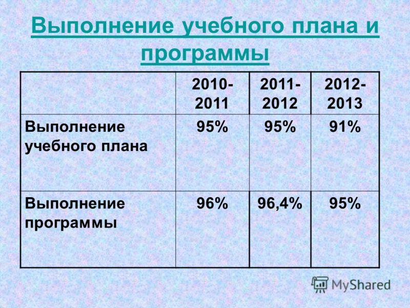 Выполнение учебного плана и программы 2010- 2011 2011- 2012 2012- 2013 Выполнение учебного плана 95% 91% Выполнение программы 96%96,4%95%