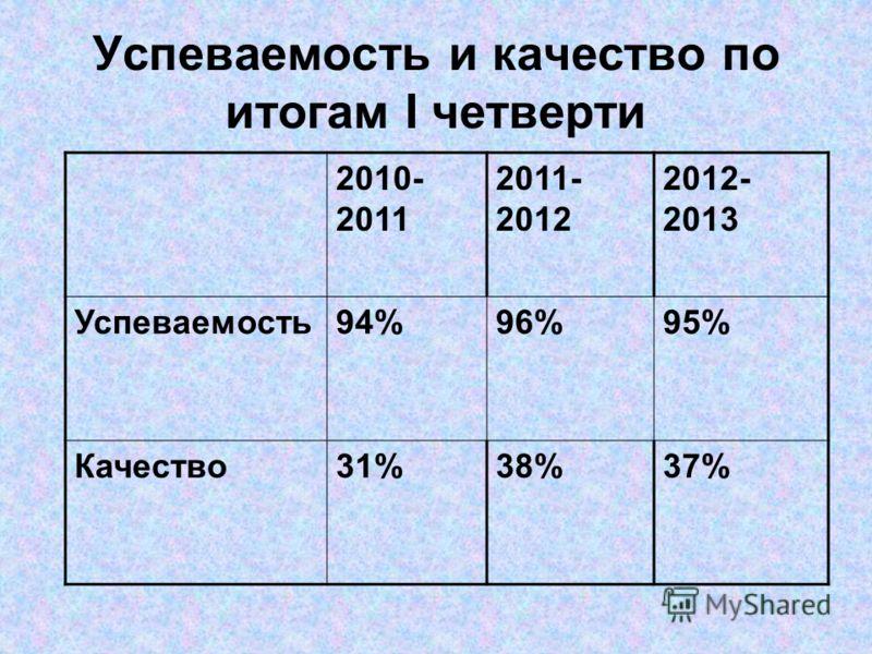 Успеваемость и качество по итогам I четверти 2010- 2011 2011- 2012 2012- 2013 Успеваемость94%96%95% Качество31%38%37%
