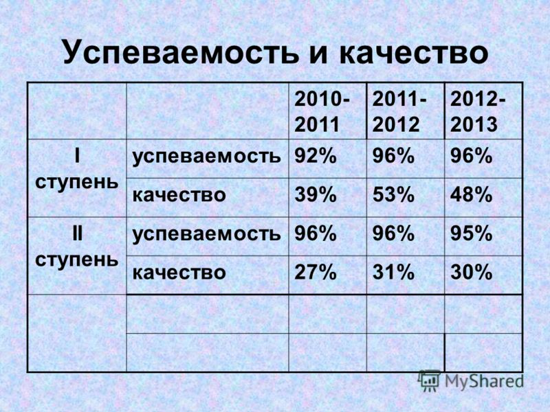 Успеваемость и качество 2010- 2011 2011- 2012 2012- 2013 I ступень успеваемость92%96% качество39%53%48% II ступень успеваемость96% 95% качество27%31%30%