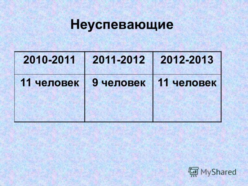 Неуспевающие 2010-20112011-20122012-2013 11 человек9 человек11 человек