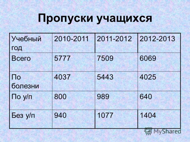 Пропуски учащихся Учебный год 2010-20112011-20122012-2013 Всего577775096069 По болезни 403754434025 По у/п800989640 Без у/п94010771404