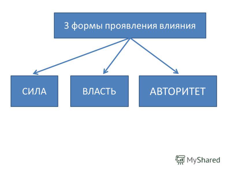 3 формы проявления влияния СИЛАВЛАСТЬ АВТОРИТЕТ