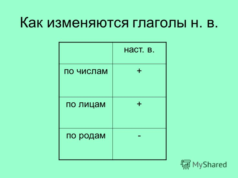 Как изменяются глаголы н. в. наст. в. по числам+ по лицам+ по родам-