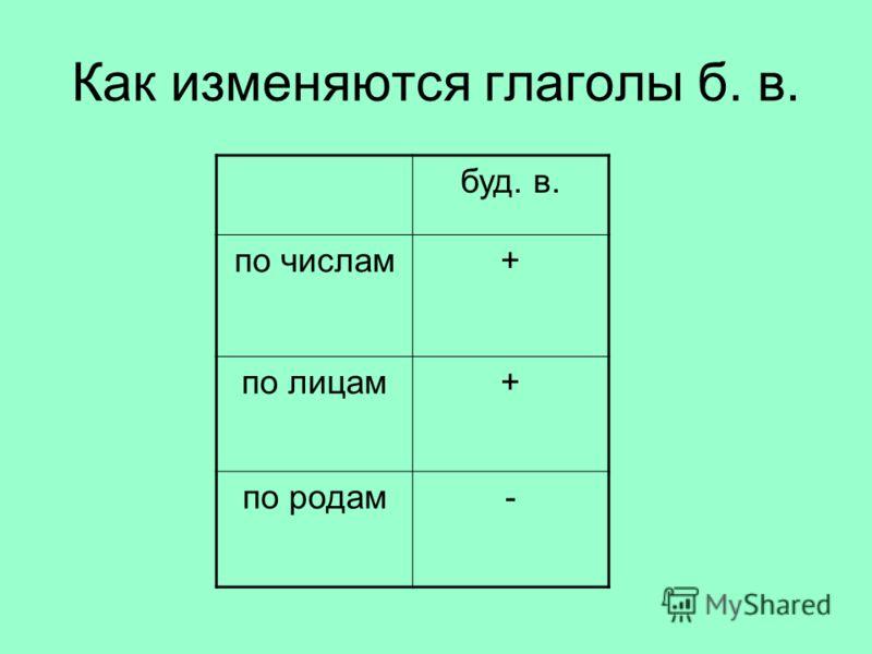 Как изменяются глаголы б. в. буд. в. по числам+ по лицам+ по родам-