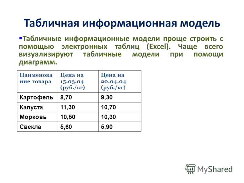 Табличная информационная модель Наименова ние товара Цена на 15.03.04 (руб./кг) Цена на 20.04.04 (руб./кг) Картофель8,709,30 Капуста11,3010,70 Морковь10,5010,30 Свекла5,605,90 Табличные информационные модели проще строить с помощью электронных таблиц