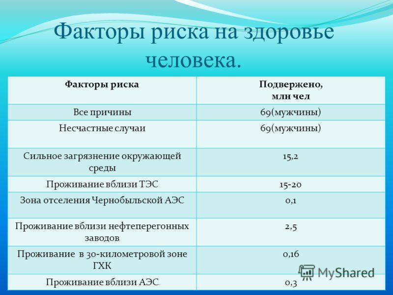 Факторы риска на здоровье человека. Факторы рискаПодвержено, млн чел Все причины69(мужчины) Несчастные случаи69(мужчины) Сильное загрязнение окружающей среды 15,2 Проживание вблизи ТЭС15-20 Зона отселения Чернобыльской АЭС0,1 Проживание вблизи нефтеп