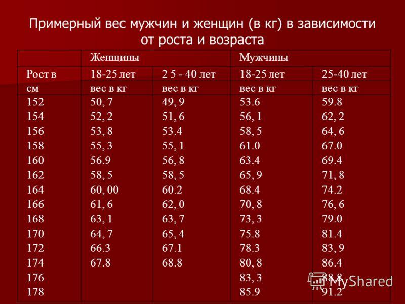 Примерный вес мужчин и женщин (в кг) в зависимости от роста и возраста ЖенщиныМужчины Рост в18-25 лет2 5 - 40 лет18-25 лет25-40 лет смвес в кг 152 154 156 158 160 162 164 166 168 170 172 174 176 178 50, 7 52, 2 53, 8 55, 3 56.9 58, 5 60, 00 61, 6 63,