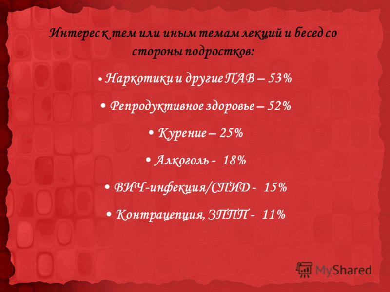Интерес к тем или иным темам лекций и бесед со стороны подростков: Наркотики и другие ПАВ – 53% Репродуктивное здоровье – 52% Курение – 25% Алкоголь - 18% ВИЧ-инфекция/СПИД - 15% Контрацепция, ЗППП - 11%