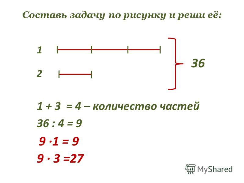Составь задачу по рисунку и реши её: 2 1 36 1 + 3 = 4 – количество частей 36 : 4 = 9 9 1 = 9 9 3 =27