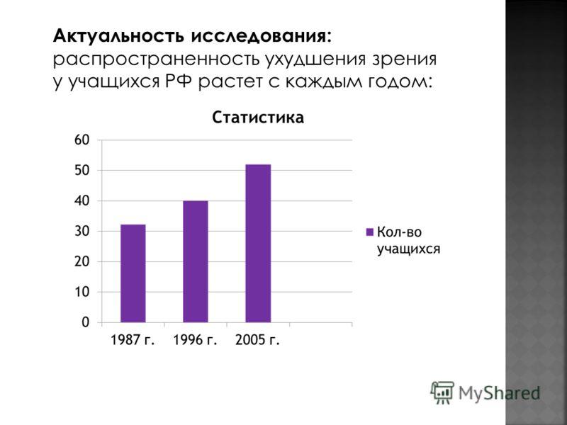 Актуальность исследования: распространенность ухудшения зрения у учащихся РФ растет с каждым годом: