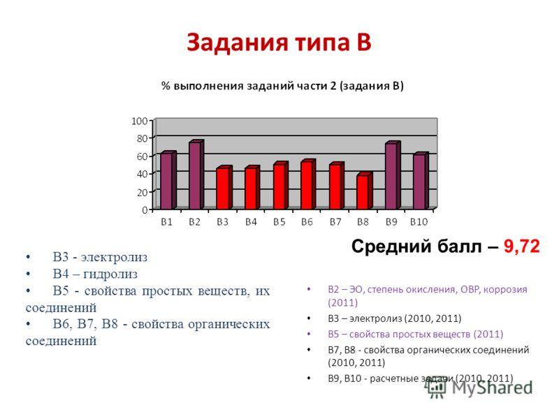 Задания типа В В2 – ЭО, степень окисления, ОВР, коррозия (2011) В3 – электролиз (2010, 2011) В5 – свойства простых веществ (2011) В7, В8 - свойства органических соединений (2010, 2011) В9, В10 - расчетные задачи (2010, 2011) Средний балл – 9,72 В3 -
