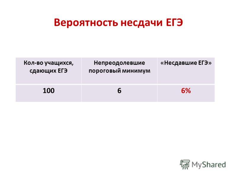 Вероятность несдачи ЕГЭ Кол-во учащихся, сдающих ЕГЭ Непреодолевшие пороговый минимум «Несдавшие ЕГЭ» 10066%