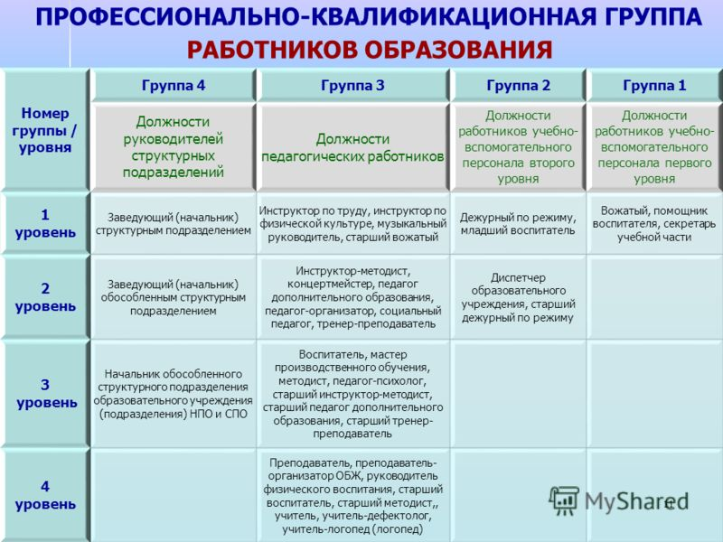 ПРОФЕССИОНАЛЬНО-КВАЛИФИКАЦИОННАЯ ГРУППА РАБОТНИКОВ ОБРАЗОВАНИЯ 11