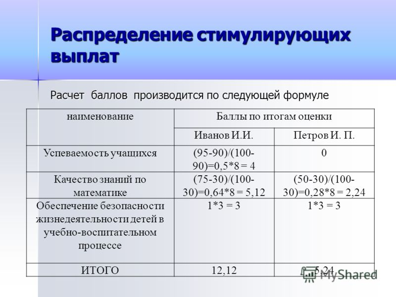 Распределение стимулирующих выплат Расчет баллов производится по следующей формуле наименованиеБаллы по итогам оценки Иванов И.И.Петров И. П. Успеваемость учащихся(95-90)/(100- 90)=0,5*8 = 4 0 Качество знаний по математике (75-30)/(100- 30)=0,64*8 =