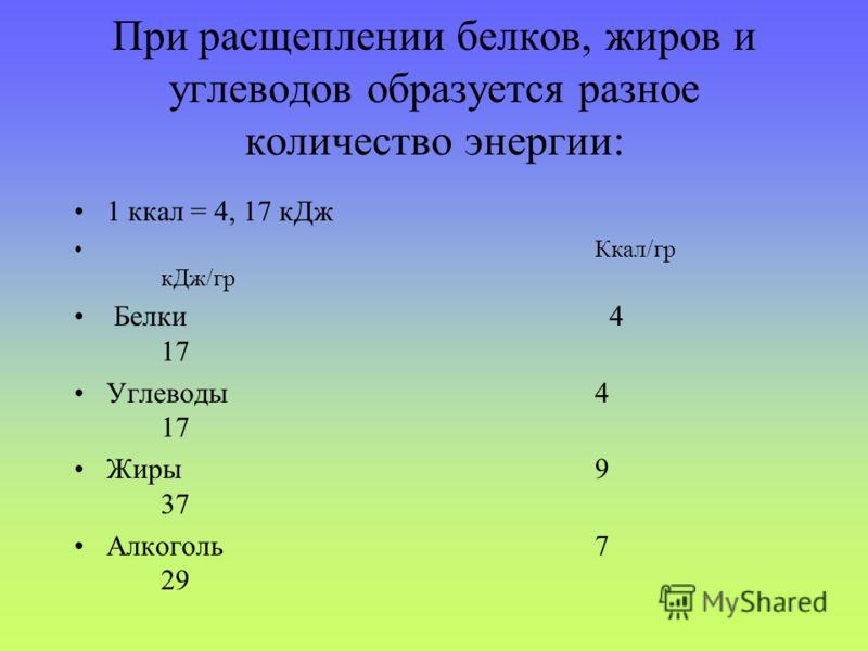 При расщеплении белков, жиров и углеводов образуется разное количество энергии: 1 ккал = 4, 17 кДж Ккал/гр кДж/гр Белки 4 17 Углеводы4 17 Жиры9 37 Алкоголь7 29
