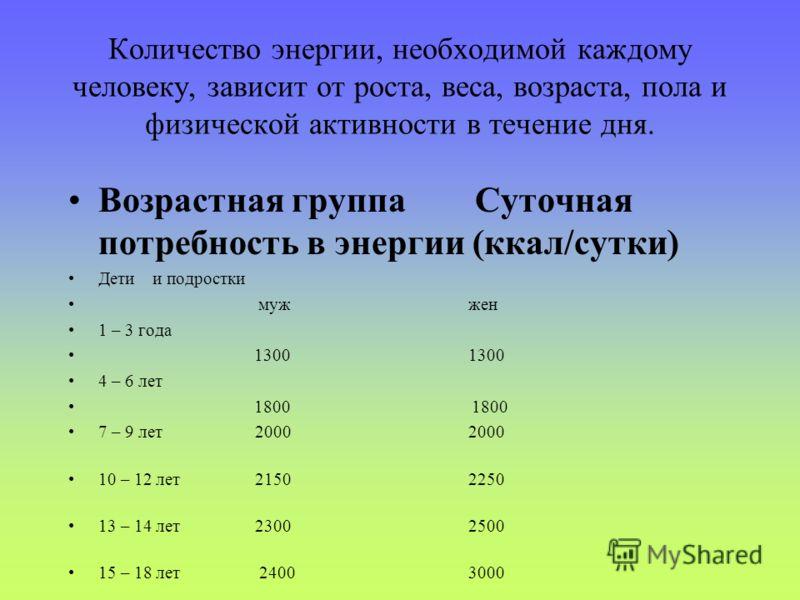 Количество энергии, необходимой каждому человеку, зависит от роста, веса, возраста, пола и физической активности в течение дня. Возрастная группа Суточная потребность в энергии (ккал/сутки) Дети и подростки муж жен 1 – 3 года 1300 1300 4 – 6 лет 1800