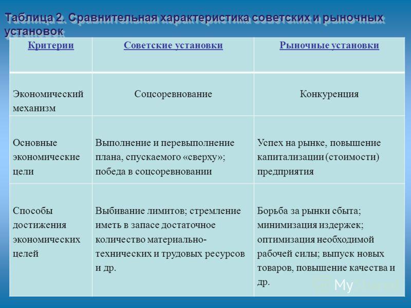 Таблица 2. Сравнительная характеристика советских и рыночных установок КритерииСоветские установкиРыночные установки Экономический механизм СоцсоревнованиеКонкуренция Основные экономические цели Выполнение и перевыполнение плана, спускаемого «сверху»