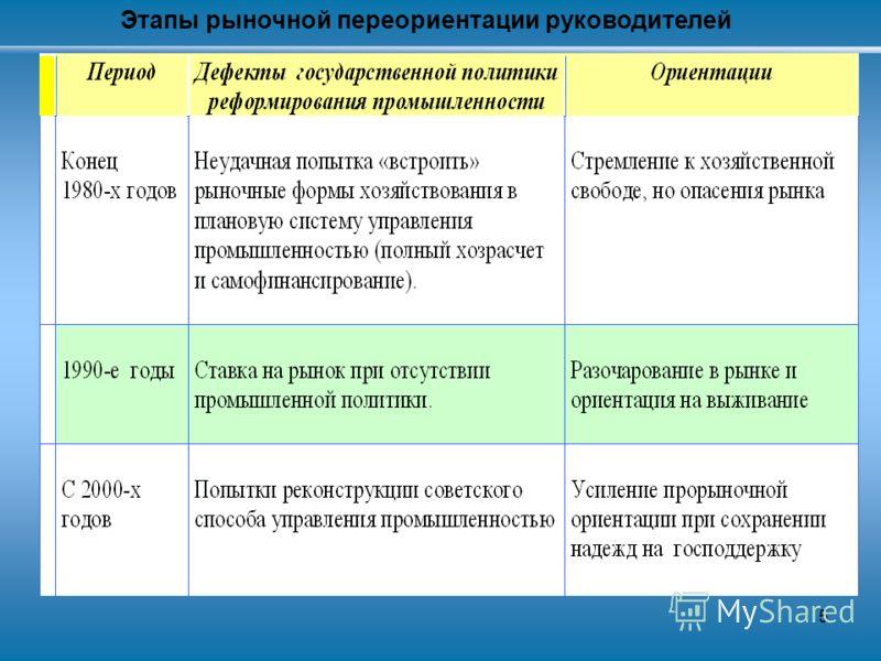 5 Этапы рыночной переориентации руководителей