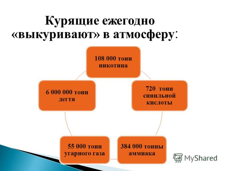 Курящие ежегодно «выкуривают» в атмосферу : 108 000 тонн никотина 720 тонн синильной кислоты 384 000 тонны аммиака 55 000 тонн угарного газа 6 000 000 тонн дегтя