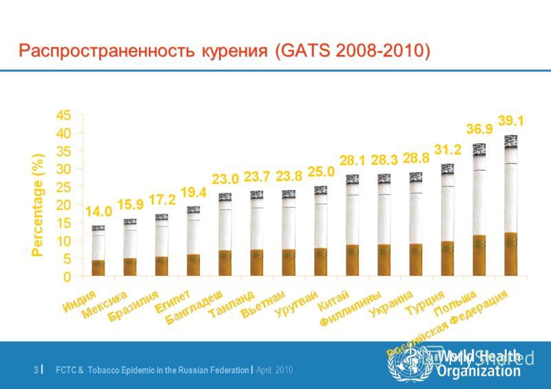 FCTC & Tobacco Epidemic in the Russian Federation | April, 2010 3 | Распространенность курения (GATS 2008-2010)