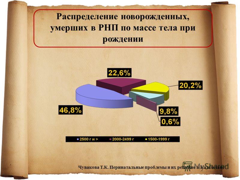 Распределение новорожденных, умерших в РНП по массе тела при рождении Чувакова Т.К. Перинатальные проблемы и их решение в Казахстане