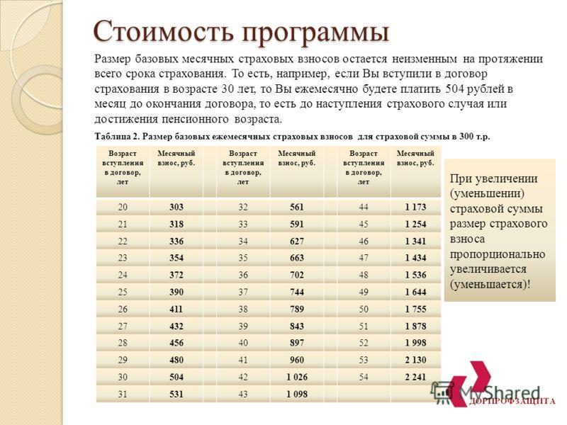 Стоимость программы Размер базовых месячных страховых взносов остается неизменным на протяжении всего срока страхования. То есть, например, если Вы вступили в договор страхования в возрасте 30 лет, то Вы ежемесячно будете платить 504 рублей в месяц д