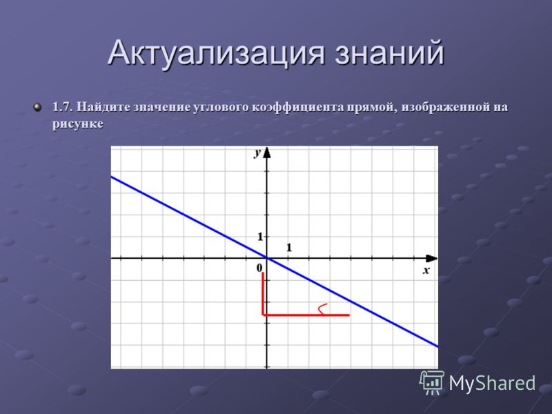 Актуализация знаний 1.7. Найдите значение углового коэффициента прямой, изображенной на рисунке