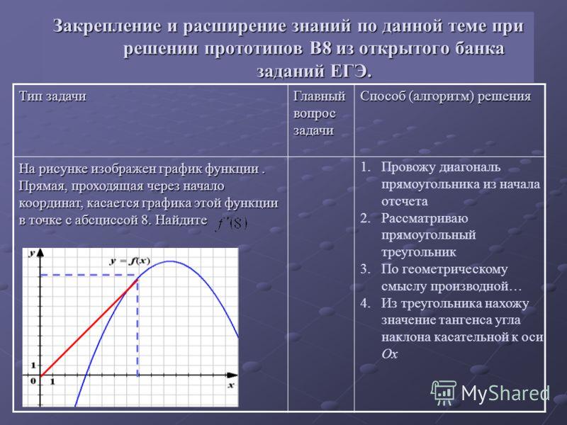 Тип задачи Главный вопрос задачи Способ (алгоритм) решения На рисунке изображен график функции. Прямая, проходящая через начало координат, касается графика этой функции в точке с абсциссой 8. Найдите Закрепление и расширение знаний по данной теме при