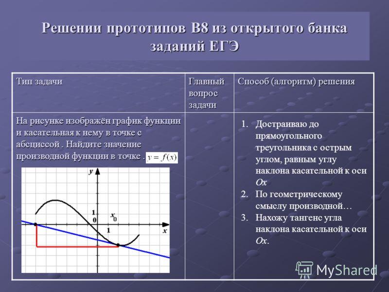 Решении прототипов В8 из открытого банка заданий ЕГЭ Тип задачи Главный вопрос задачи Способ (алгоритм) решения На рисунке изображён график функции и касательная к нему в точке с абсциссой. Найдите значение производной функции в точке. 1.Достраиваю д