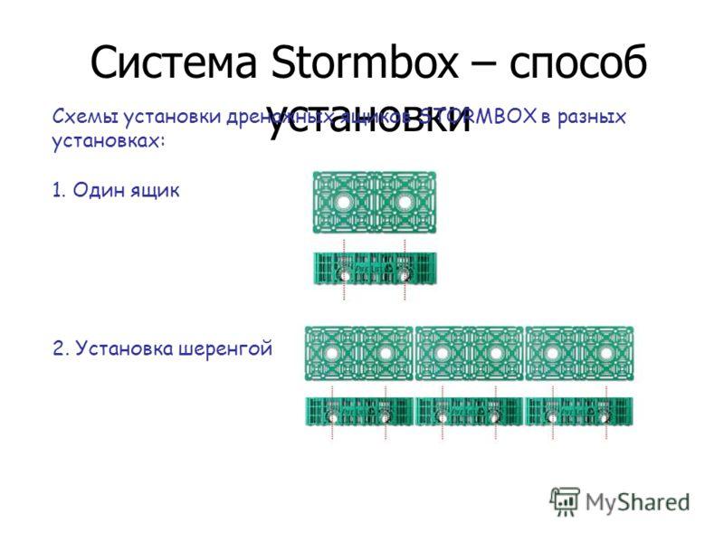 Система Stormbox – способ установки Схемы установки дренажных ящиков STORMBOX в разных установках: 1. Один ящик 2. Установка шеренгой