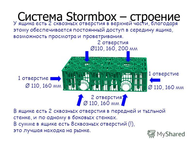 Система Stormbox – строение У ящика есть 2 сквозных отверстия в верхней части, благодаря этому обеспечивается постоянный доступ в середину ящика, возможность просмотра и проветривания. В ящике есть 2 сквозных отверстия в передней и тыльной стенке, и