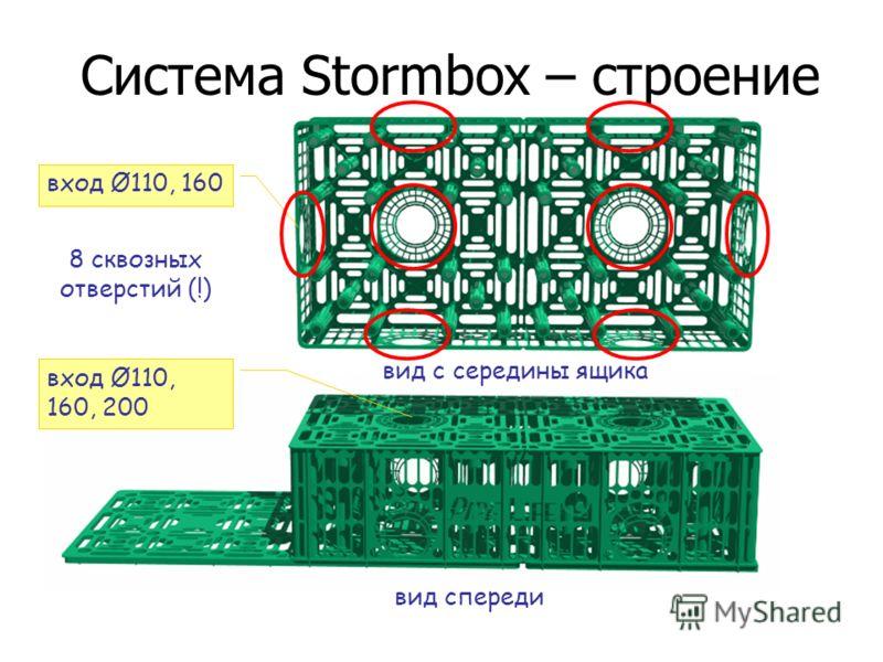 Система Stormbox – строение вход Ø110, 160 вход Ø110, 160, 200 вид с середины ящика вид спереди 8 сквозных отверстий (!)