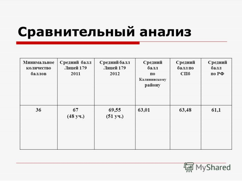 Сравнительный анализ Минимальное количество баллов Средний балл Лицей 179 2011 Средний балл Лицей 179 2012 Средний балл по Калининскому району Средний балл по СПб Средний балл по РФ 3667 (48 уч.) 69,55 (51 уч.) 63,0163,4861,1