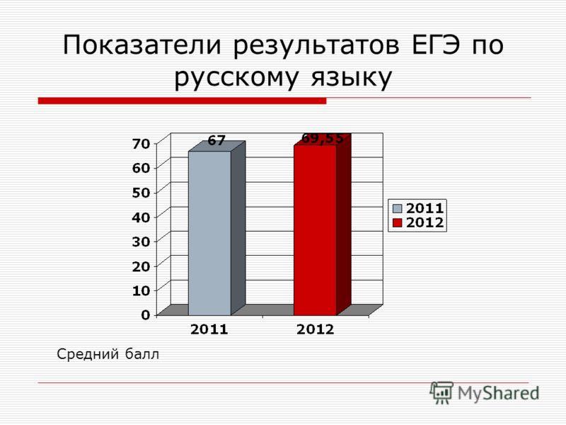 Показатели результатов ЕГЭ по русскому языку Средний балл