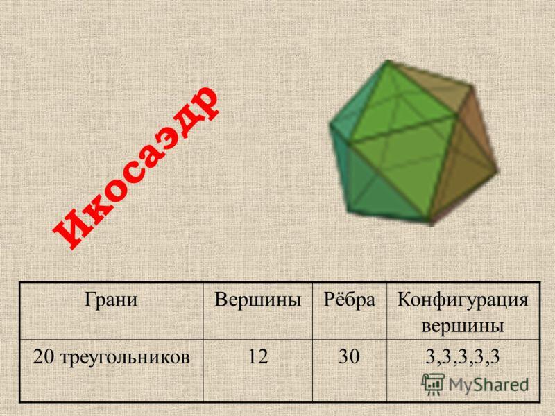 ГраниВершиныРёбраКонфигурация вершины 20 треугольников12303,3,3,3,3 Икосаэдр