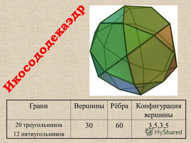 ГраниВершиныРёбраКонфигурация вершины 20 треугольников 12 пятиугольников 30603,5,3,5 Икосододекаэдр