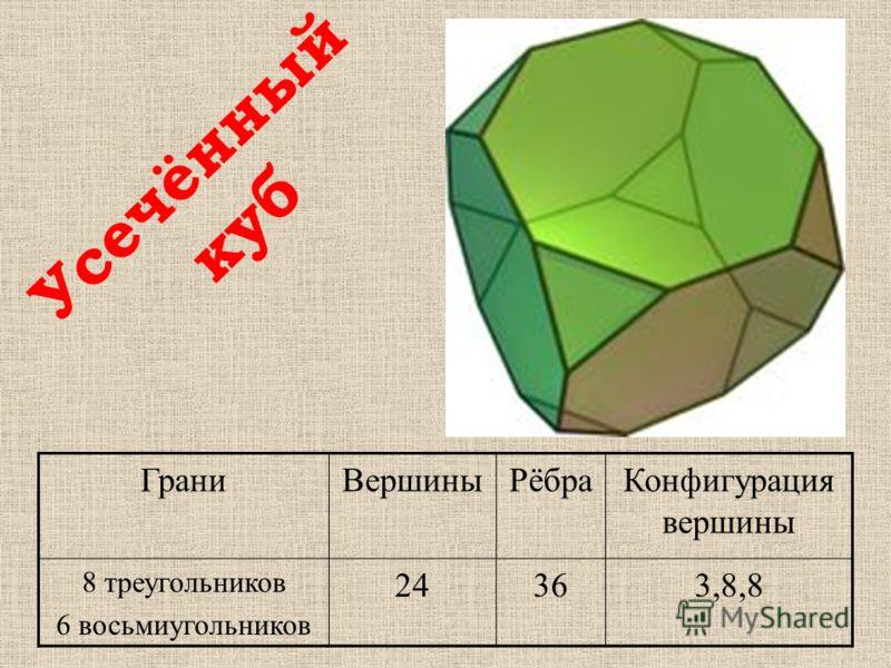 ГраниВершиныРёбраКонфигурация вершины 8 треугольников 6 восьмиугольников 24363,8,8 Усечённый куб