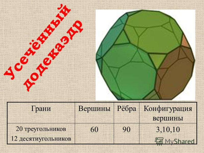 ГраниВершиныРёбраКонфигурация вершины 20 треугольников 12 десятиугольников 60903,10,10 Усечённый додекаэдр