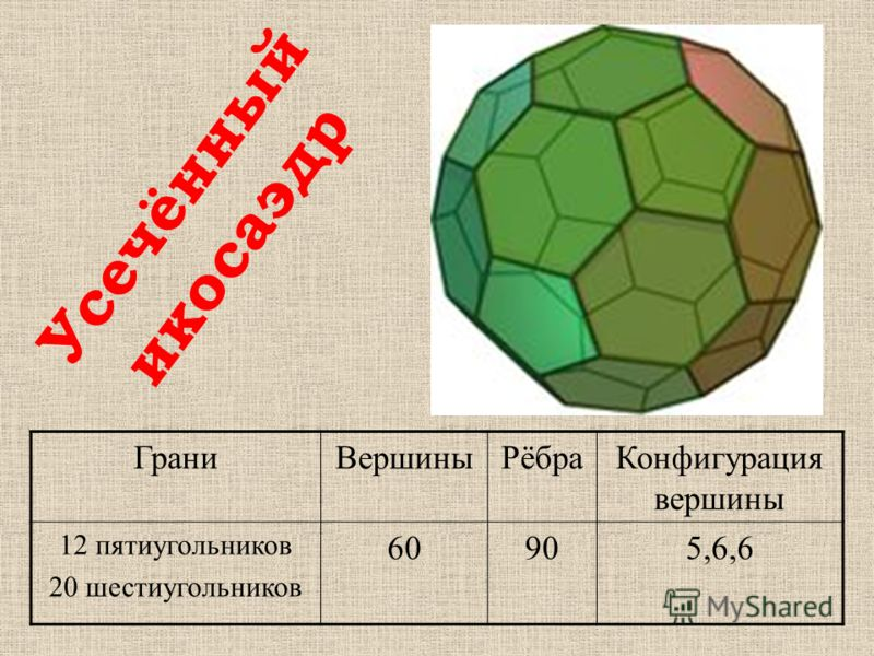 ГраниВершиныРёбраКонфигурация вершины 12 пятиугольников 20 шестиугольников 60905,6,6 Усечённый икосаэдр