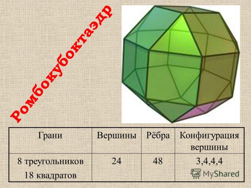 ГраниВершиныРёбраКонфигурация вершины 8 треугольников 18 квадратов 24483,4,4,4 Ромбокубоктаэдр