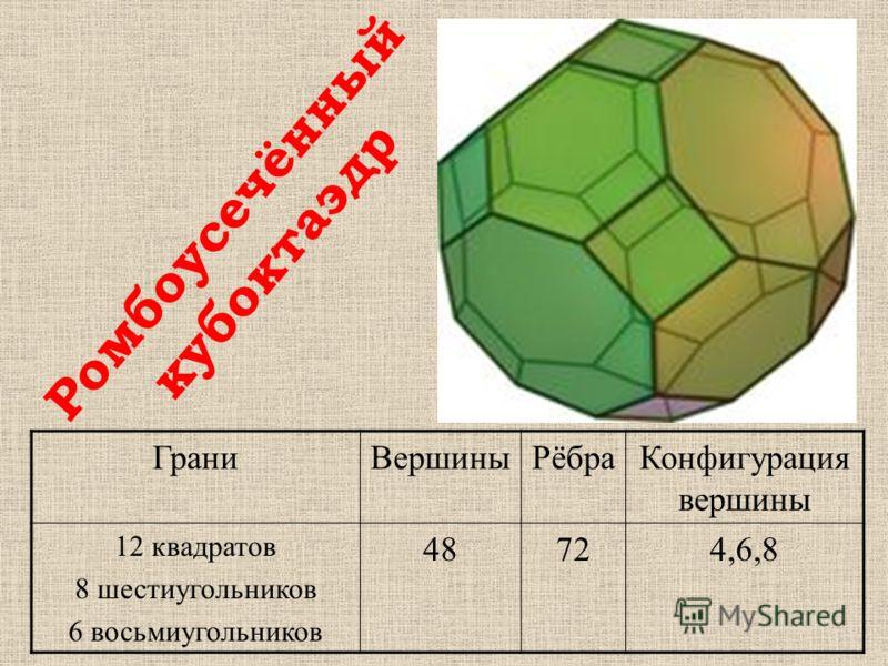 ГраниВершиныРёбраКонфигурация вершины 12 квадратов 8 шестиугольников 6 восьмиугольников 48724,6,8 Ромбоусечённый кубоктаэдр
