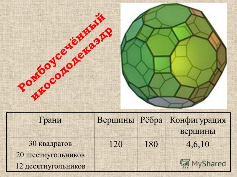 ГраниВершиныРёбраКонфигурация вершины 30 квадратов 20 шестиугольников 12 десятиугольников 1201804,6,10 Ромбоусечённый икосододекаэдр