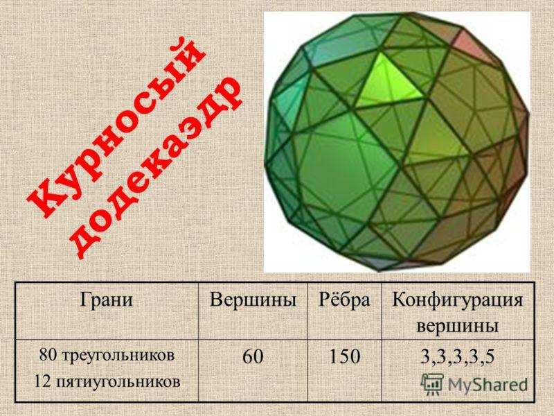 ГраниВершиныРёбраКонфигурация вершины 80 треугольников 12 пятиугольников 601503,3,3,3,5 Курносый додекаэдр