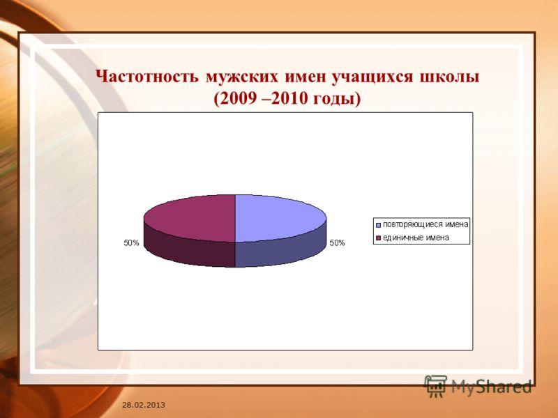 28.02.2013 Частотность мужских имен учащихся школы (2009 –2010 годы)