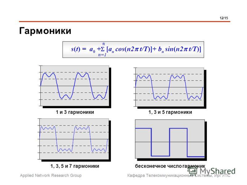 Гармоники 12/15 1 и 3 гармоники 1, 3, 5 и 7 гармоники 1, 3 и 5 гармоники бесконечное число гармоник