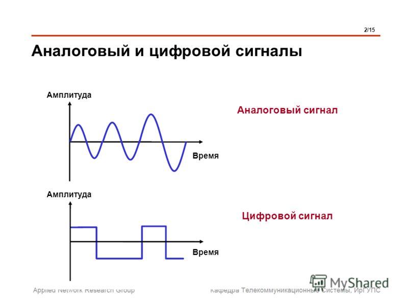 Аналоговый и цифровой сигналы 2/15 Аналоговый сигнал Цифровой сигнал Время Амплитуда