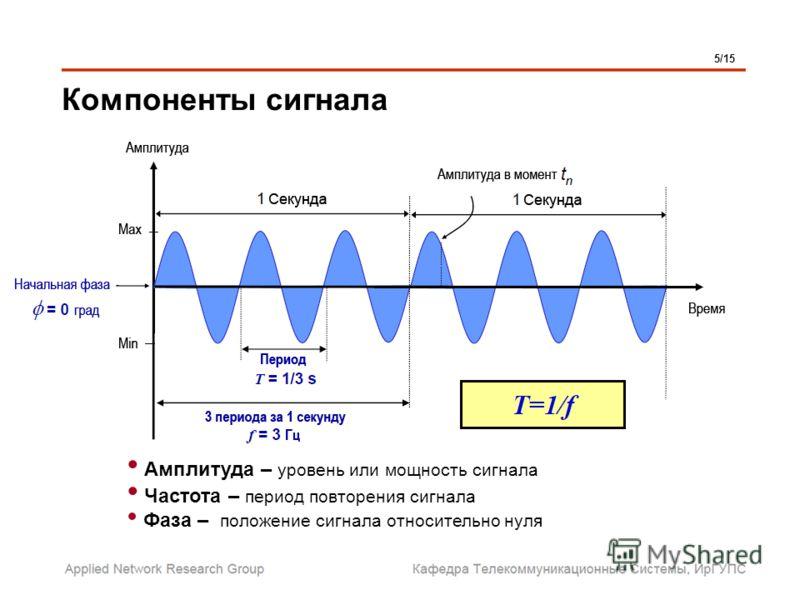 Компоненты сигнала 5/15 Амплитуда – уровень или мощность сигнала Частота – период повторения сигнала Фаза – положение сигнала относительно нуля