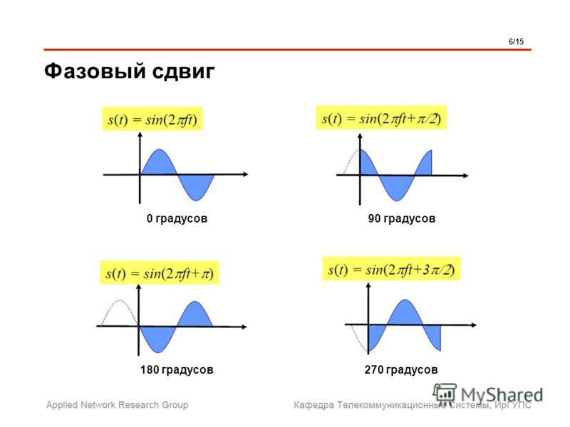 Фазовый сдвиг 6/15 90 градусов 270 градусов 0 градусов 180 градусов